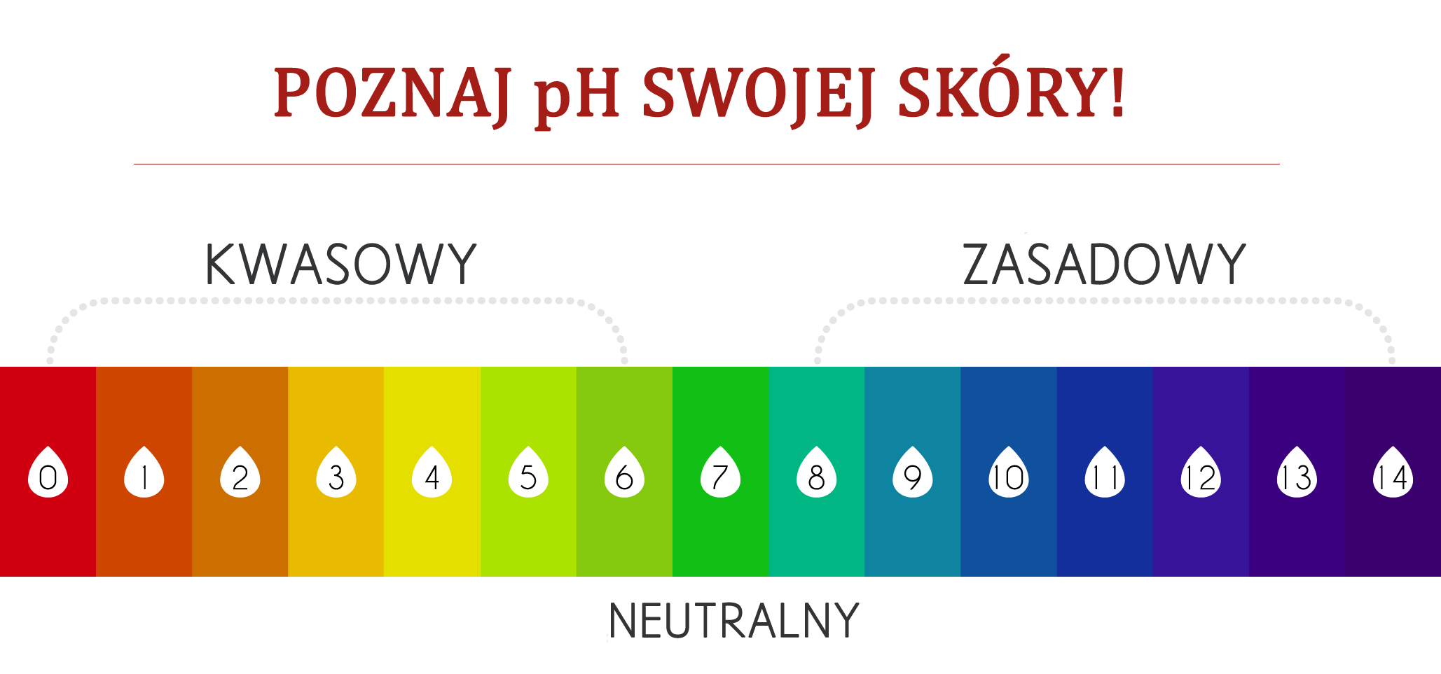 pH skory